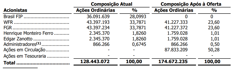 Tabela apresenta Percentual de participação antes do IPO e após IPO.