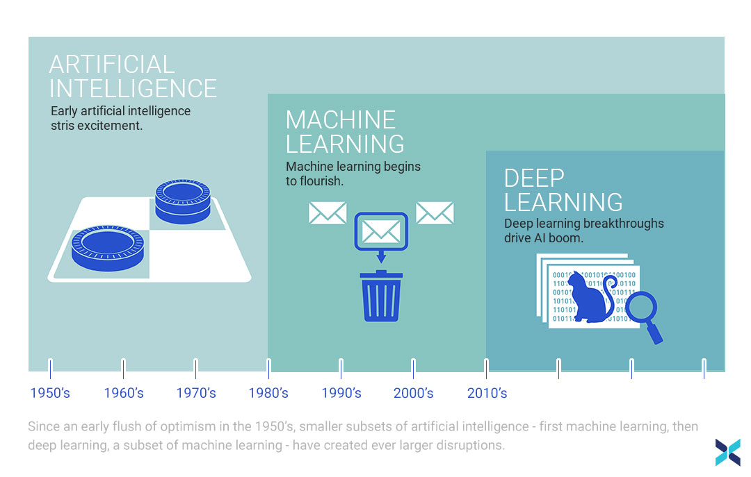 Difference Between AI - Machine and Deep learning