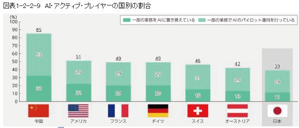 AIアクティブ・プレイヤーの国別の割合