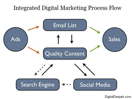 Integrated Digital Marketing Process Flow