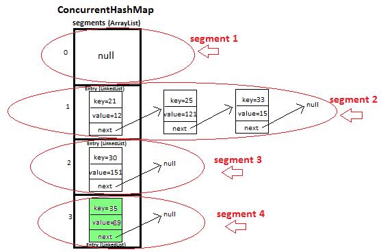 JavaMadeSoEasy.com (JMSE): ConcurrentHashMap program to ... on java interpreter, java arraylist, java list, java thread, java container, java virtual machine,