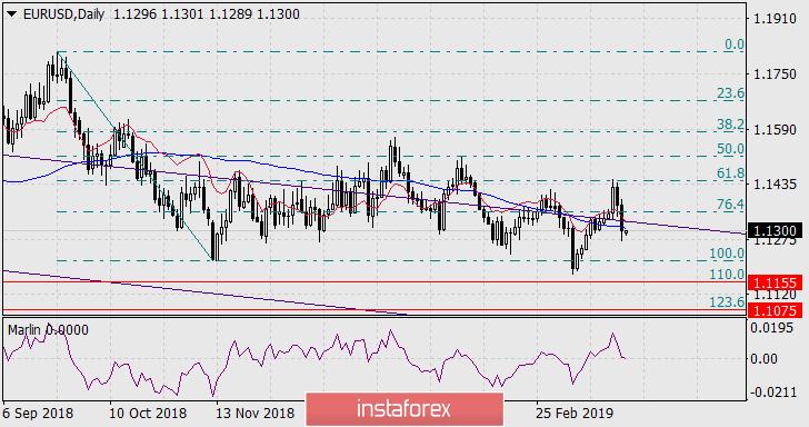 InstaForex Analytics: توقعات زوج اليورو / دولار في 25 مارس 2019