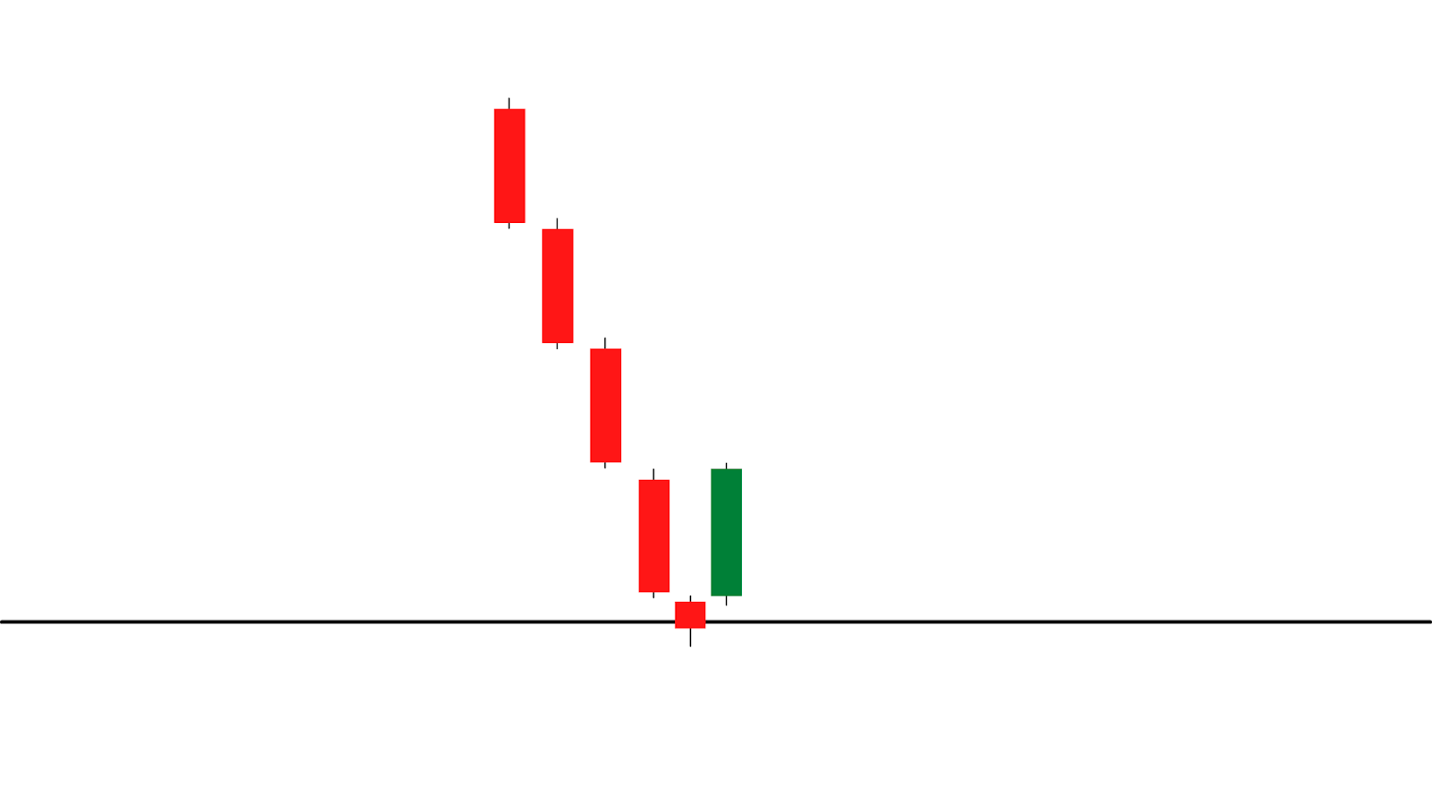 The third candle of a morning star pattern that signal an upcoming bullish pressure.