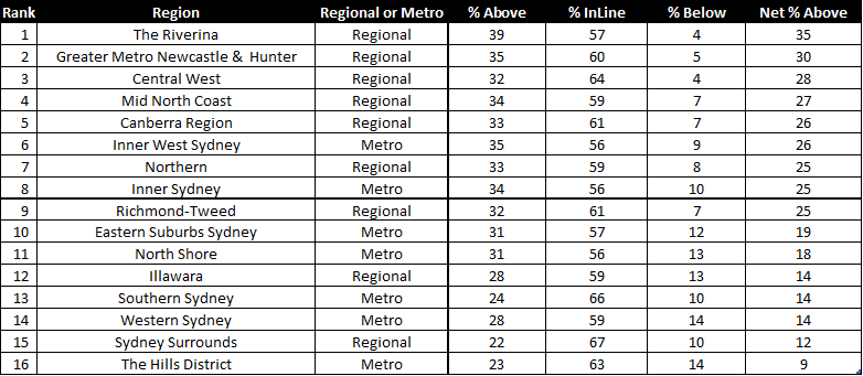NSW - Regions in order of net price expectation (highest to lowest)