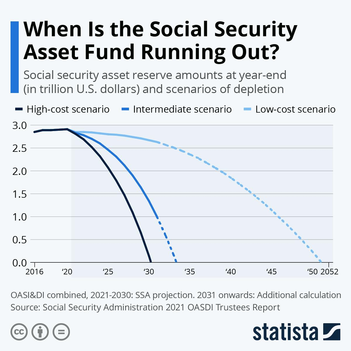 Infographic: When Is the Social Security Asset Fund Running Out? | Statista