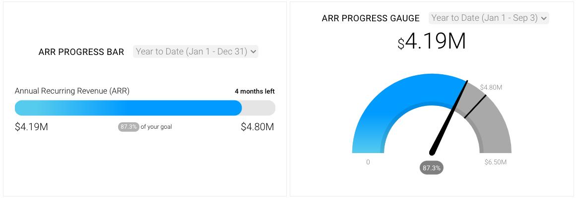 Databox progress bar and progress gauge examples