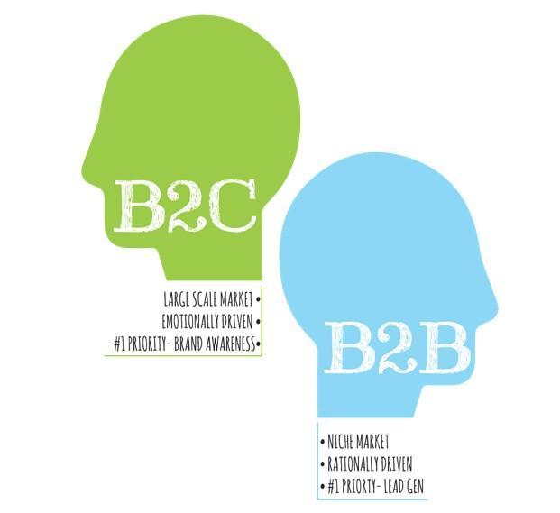 b2b vs b2c marketing approach