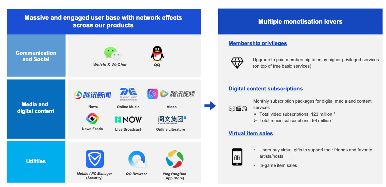 Tencent stock business overview