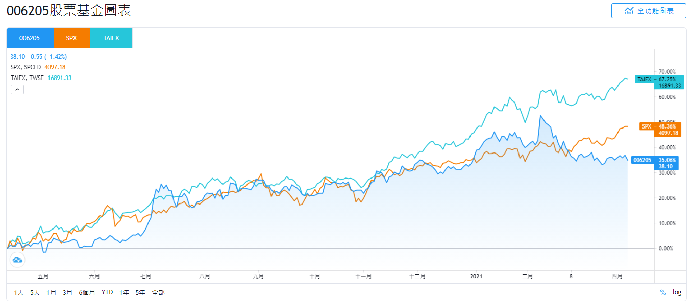富邦006205、SPX、TAIEX的股價走勢比較