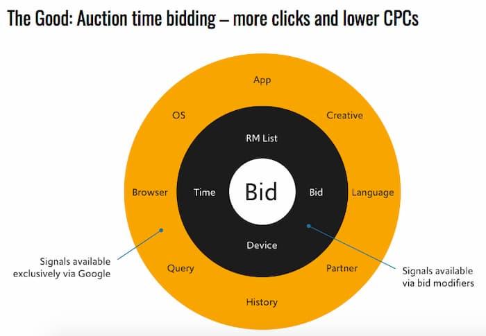 Hình ảnh hiển thị các tín hiệu giá thầu có sẵn bằng cách sử dụng đặt giá thầu thông minh và cho người dùng.