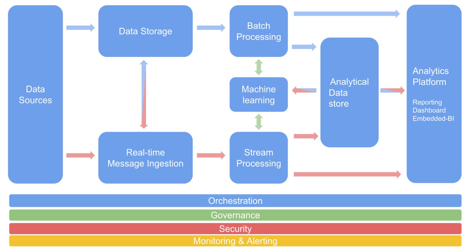 A modern platform and a SCRUM Agile team to deliver Embedded BI - blog 2