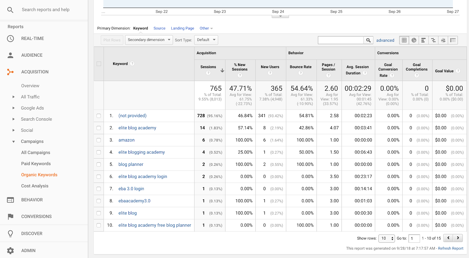 Google Analytics...just saying those two words strikes fear in the hearts of many bloggers. After all, numbers can seem scary, especially if you're more of a creative type. Here is how to use the google analytics reporting we check most frequently!  #googleanalytics #bloggingtips #blogginghelp #analytics #bloggingreports #techhelp #google
