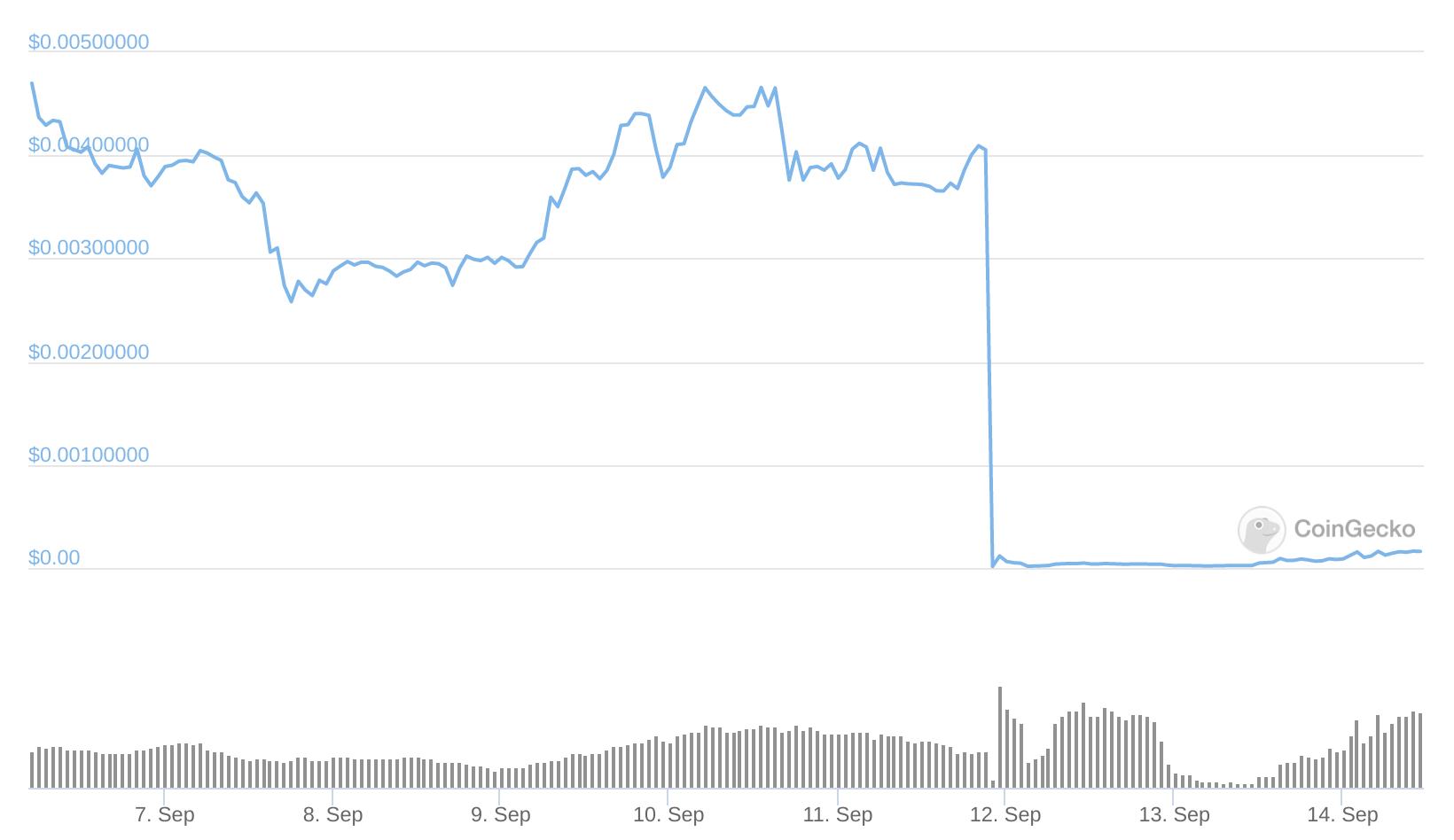 Cours de Zabu face au dollar en unité de temps journalière montrant une chute ahurissante après l'attaque
