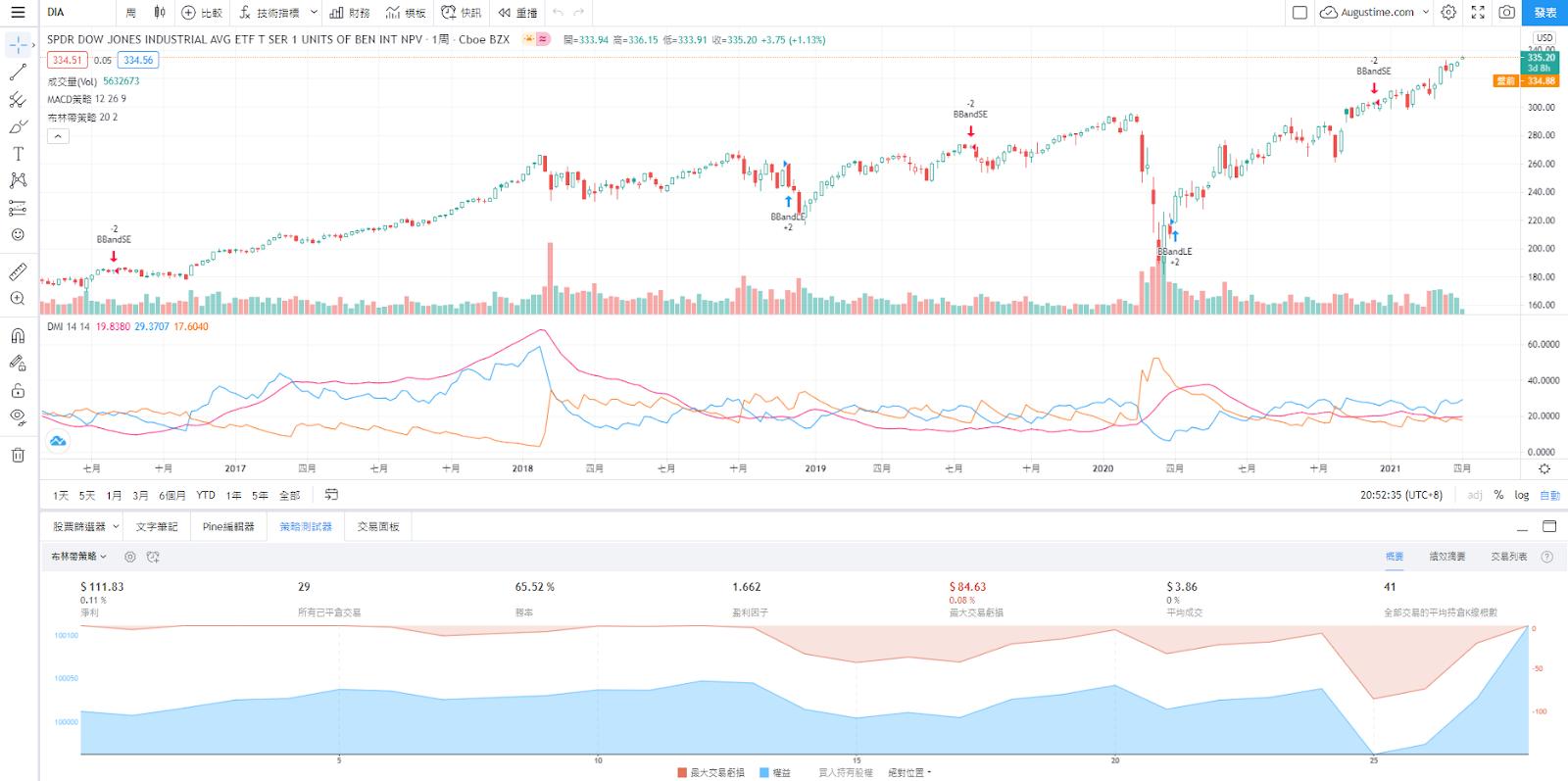 DIA股價走勢圖與K線圖