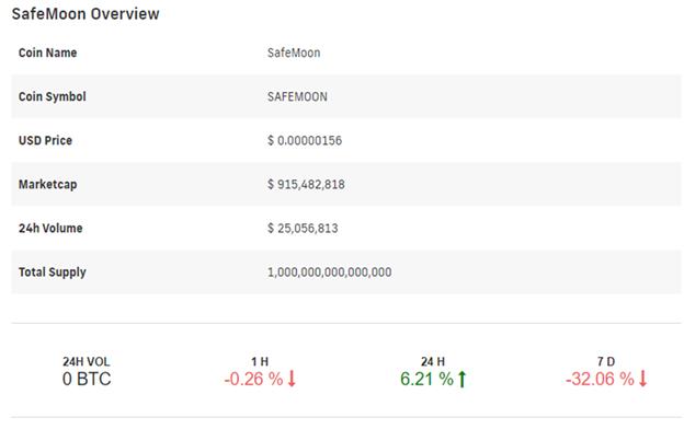 SafeMoon Price Prediction 2021-2030 2