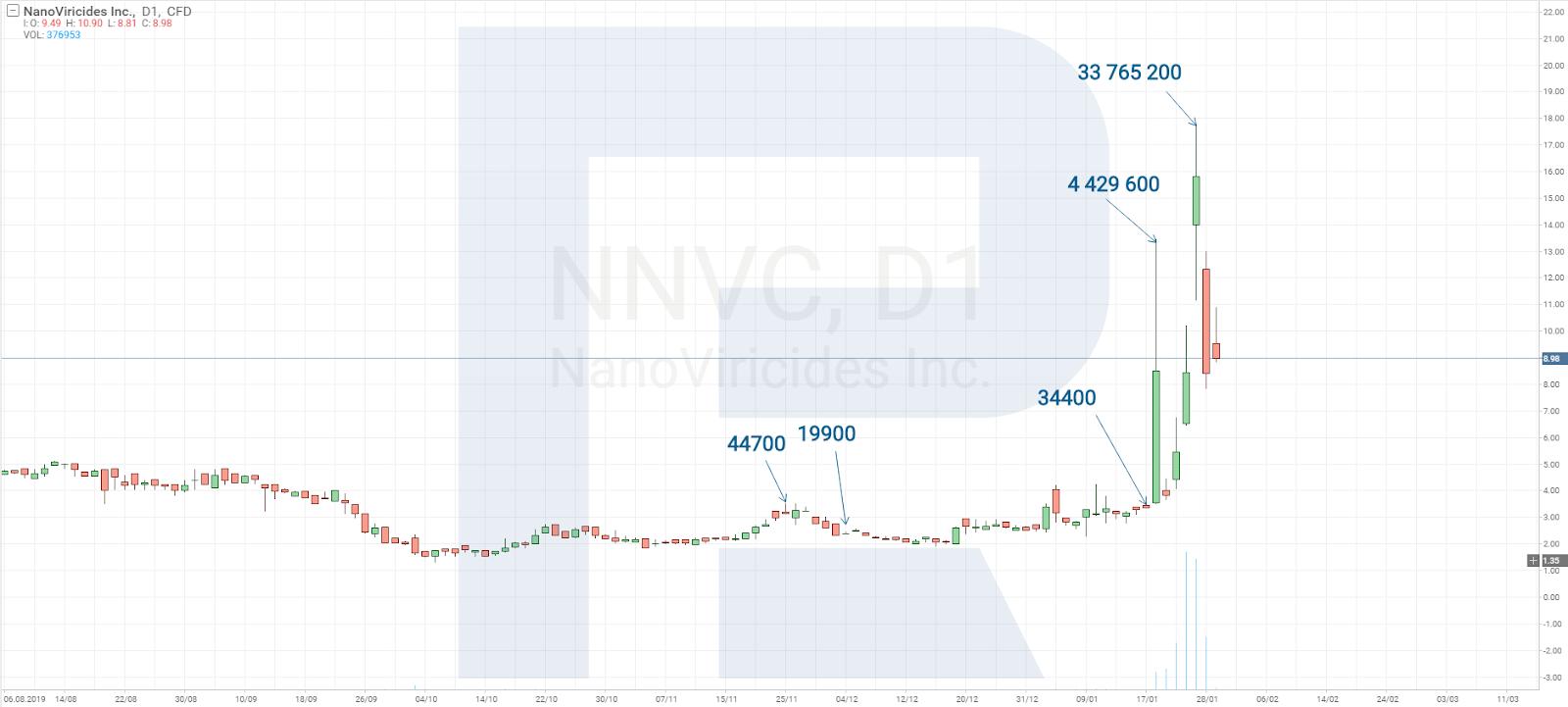 Příklad Pump and Dump strategie - NanoViricides Inc.