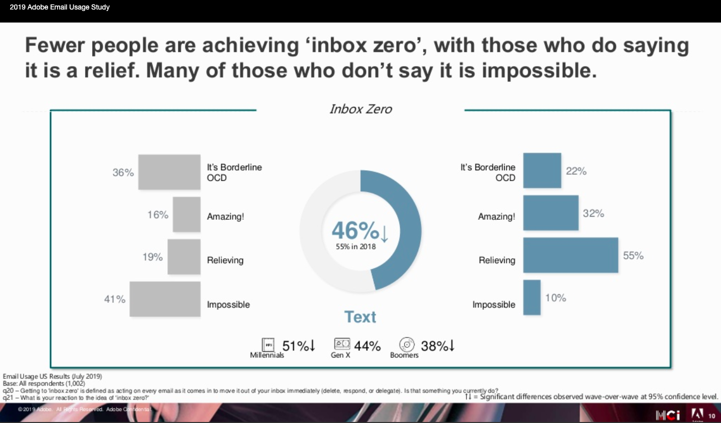 How many people achieve zero emails in their inbox?