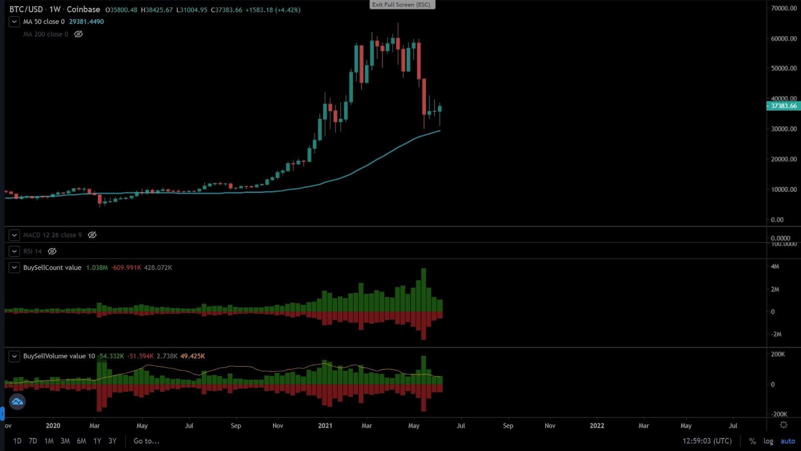 Buy/Sell Analysis