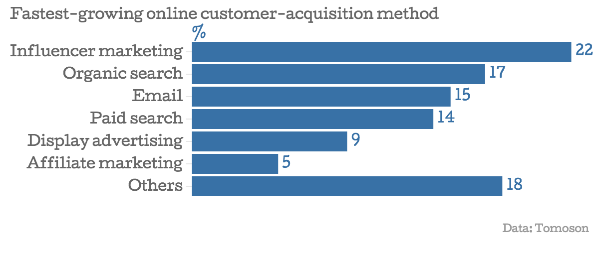 online customer acquisition graphic