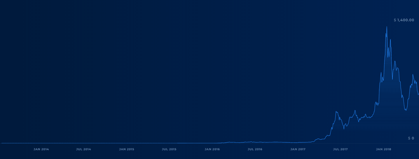 Ethereum price history