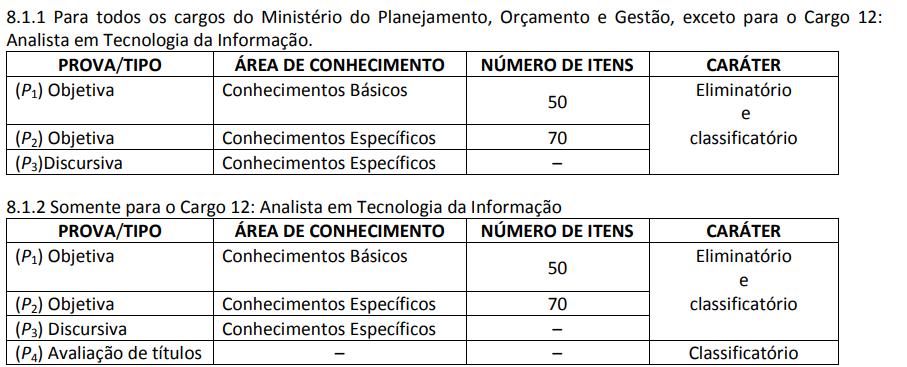 conteúdo cobrado no concurso do Ministério da Economia