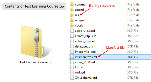 Test Learning Course.zip content package created with iSpring. It contains imsmanifest.xml res folder (resources) and other files.