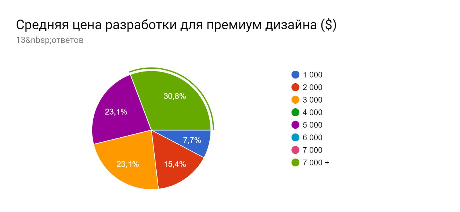 Диаграмма ответов в Формах. Вопрос: Средняя цена разработки для премиум дизайна ($). Количество ответов: 13ответов.
