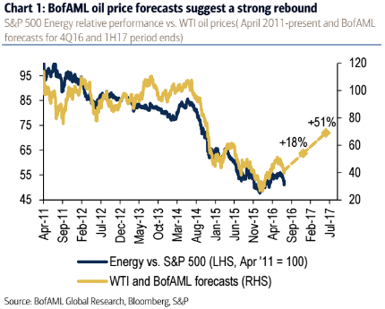 BamL_oil_price_forecast.png