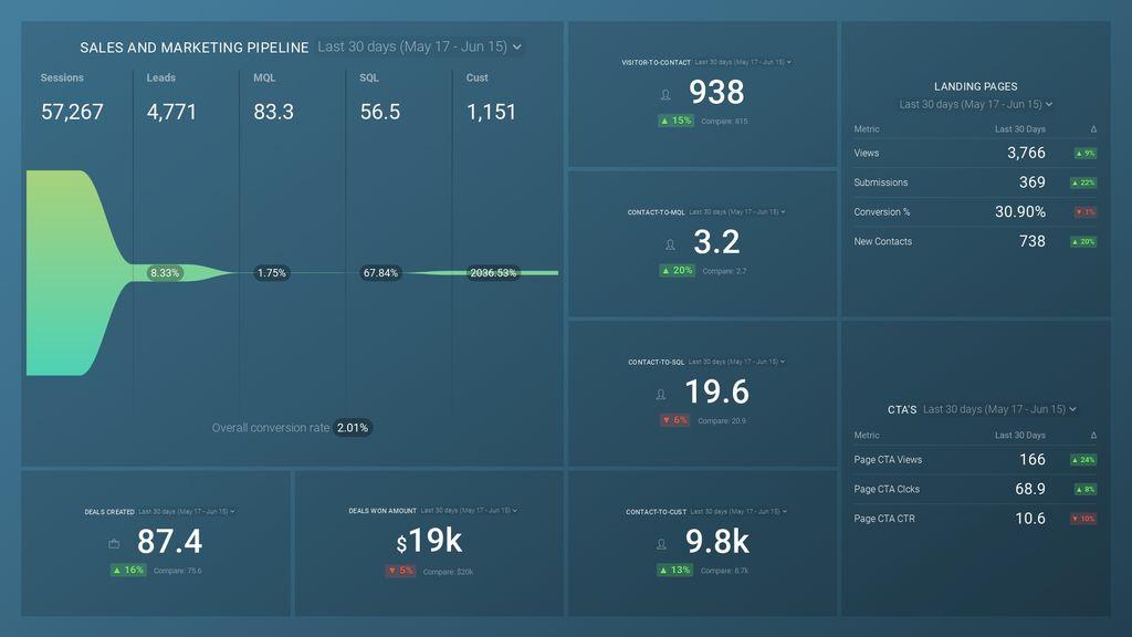 Pipeline Performance dashboard