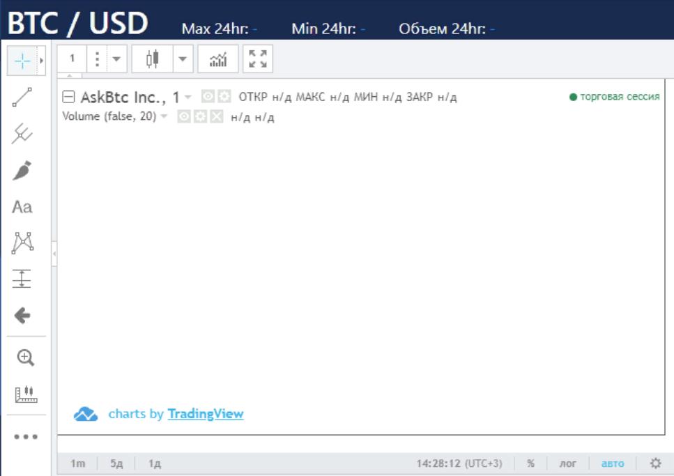 Детальный обзор мошеннической криптобиржи ASKBTC 2
