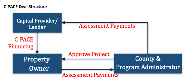 CPACE deal structure