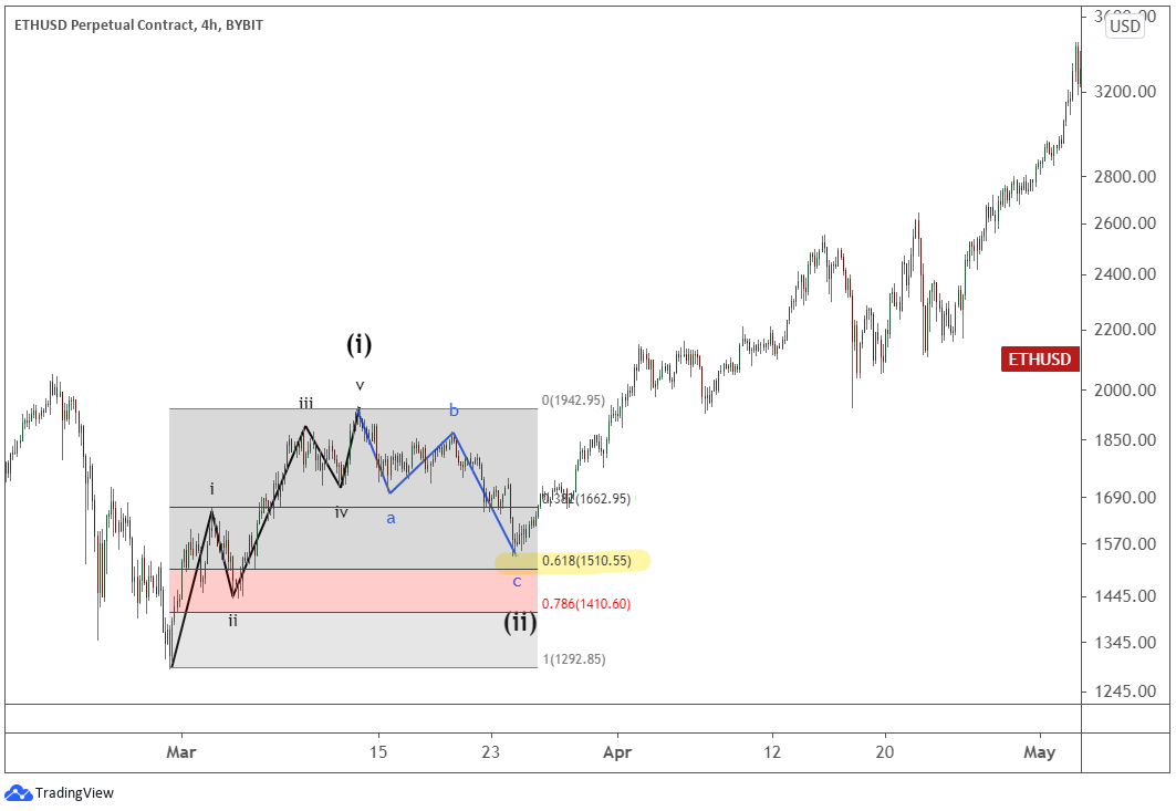 An example of Ethereum's five-wave impulse pattern.