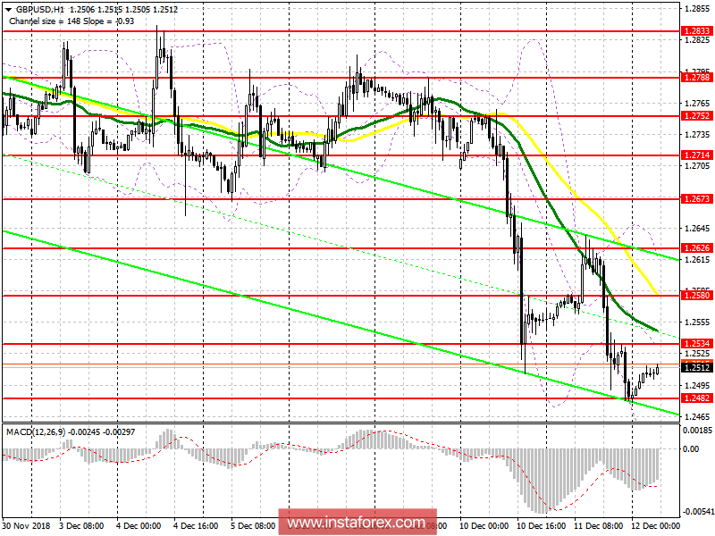 GBP/USD: plan for the European session on December 12. Only…