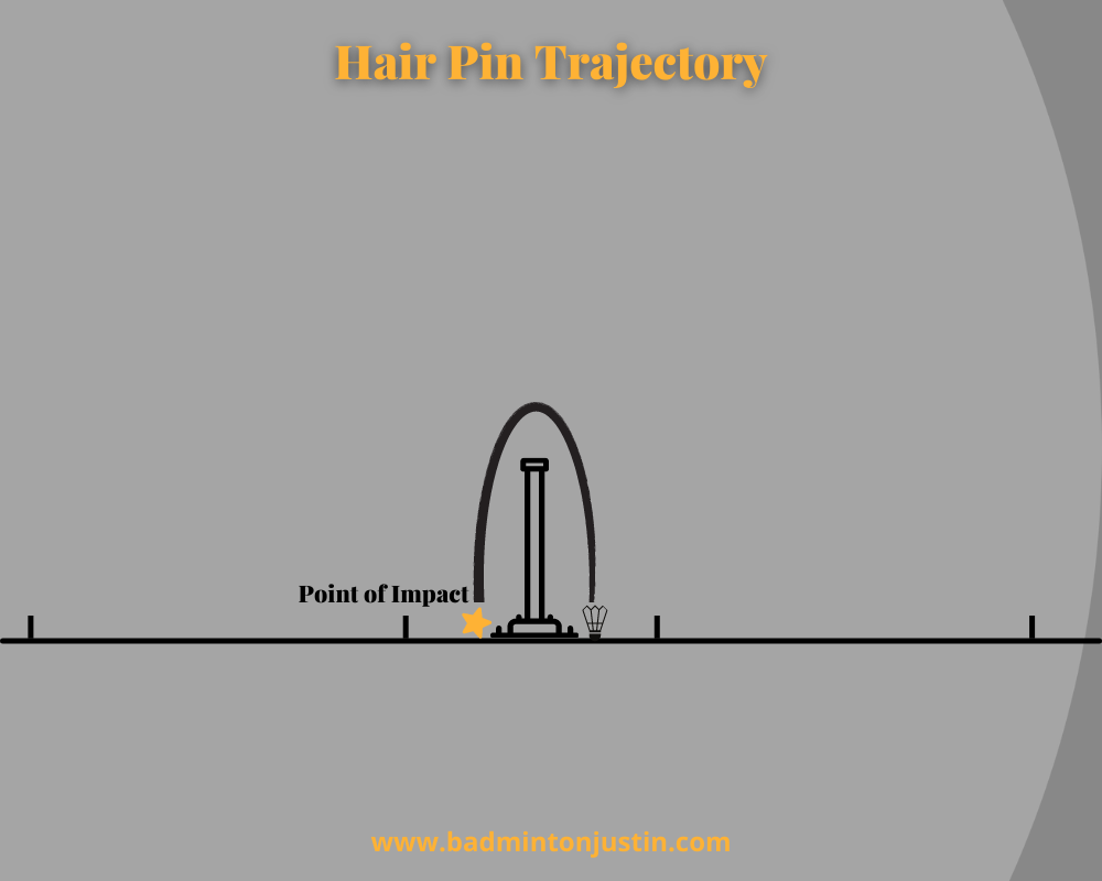"""This is an image illustrating the """"hairpin shaped"""" trajectory of a net shot that has a point of impact very close to the court surface, just behind the net."""