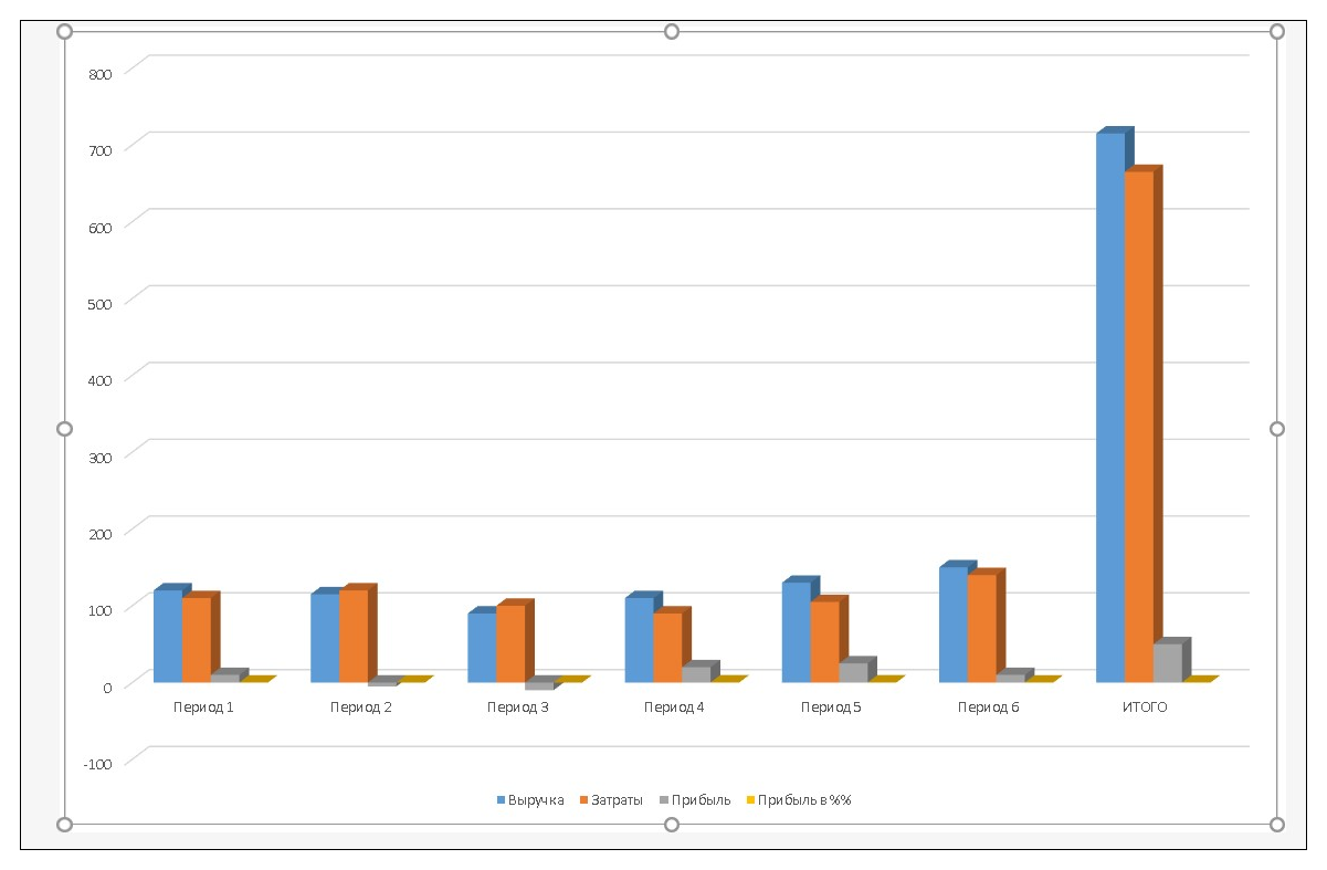 наглядное сравнение процентов на гистограмме