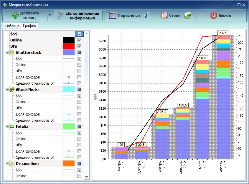 Учёт статистики микростоков. Microstock Statistics
