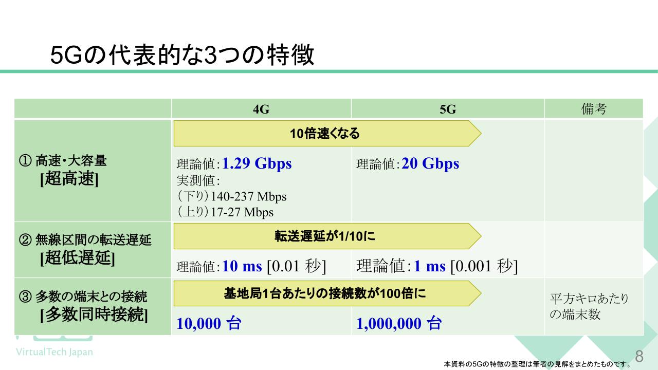 4Gと5Gの比較をまとめた表。5Gでは通信速度は10倍速くなり(「超高速」)、転送遅延は1/10になり(「超低遅延」)、基地局1台あたりの接続数が100倍になる(「「多数同時接続」)。