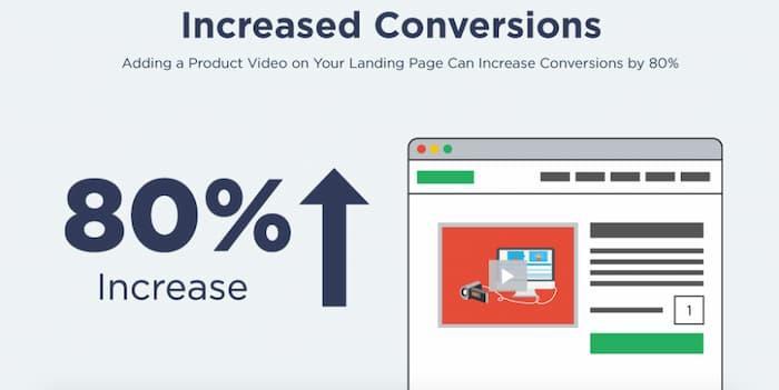 Tăng tỷ lệ chuyển đổi trên trang đích của bạn lên 80% với một video