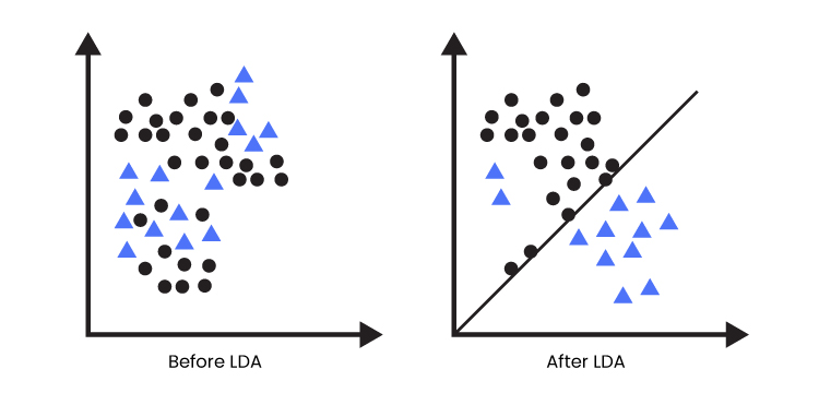 Classification of randomly distributed objects based on some parameters, here you can observe how LDA classifies similar objects in one group and other objects in another group.