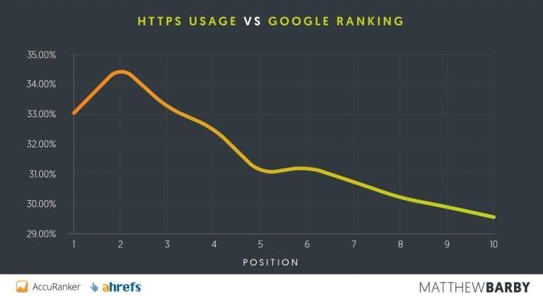 https vs google ranking