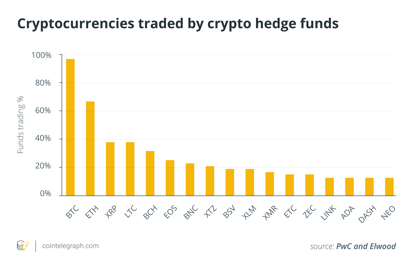 Cryptocurrencies traded by crypto  hedge funds