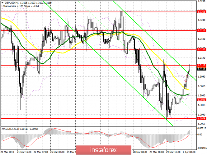 GBP/USD: plan for the American session on April 1. The pound regained a number of positions after falling last Friday