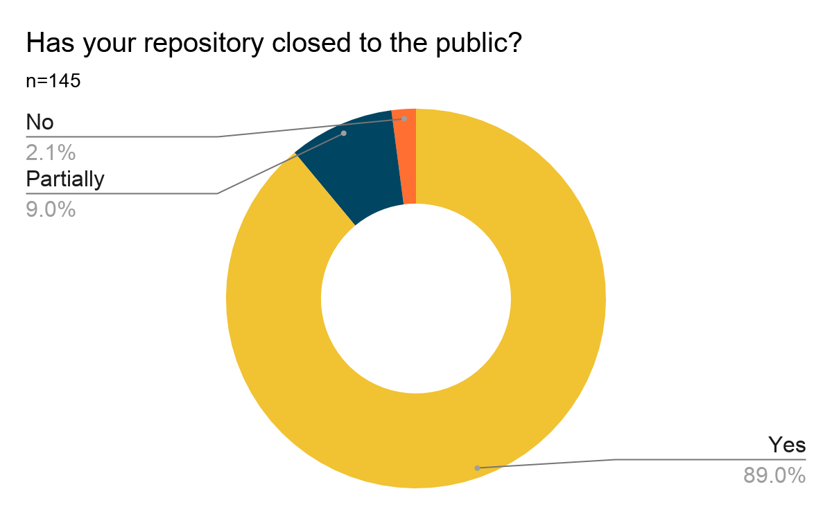 Donut chart showing results of Question 11: Has your repository closed to the public? Results are listed below.
