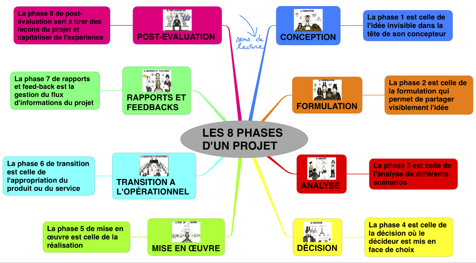 Transformation experimentation phase 2 - 3 6