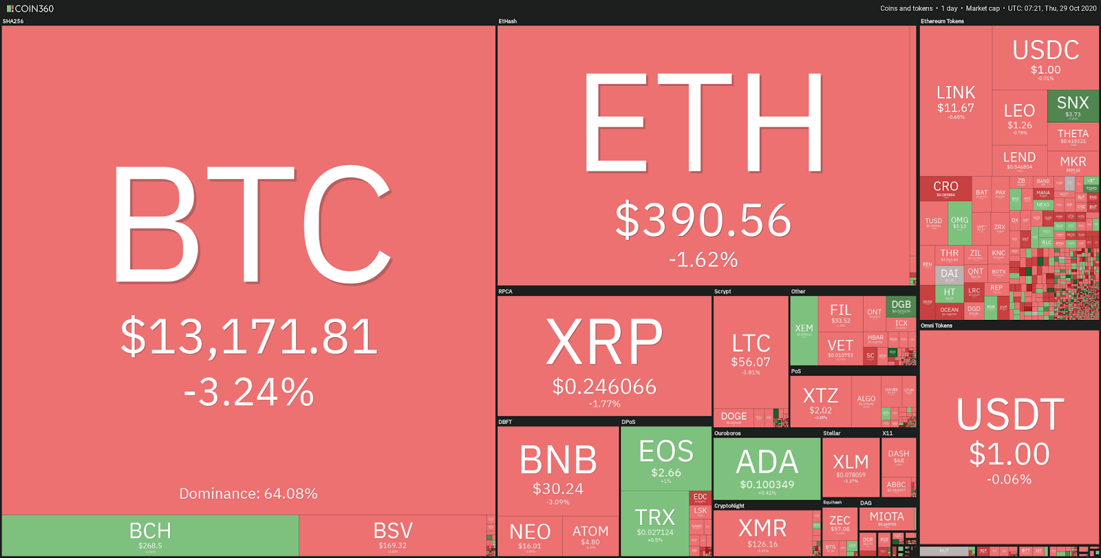 Top cryptocurrency prices - 10/29