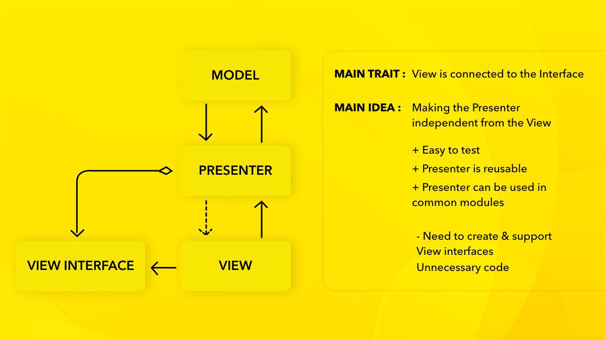 model-view-presenter