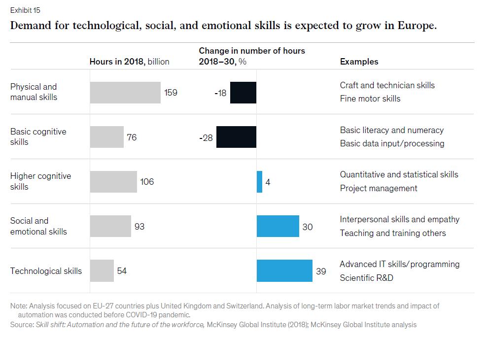 Selon le rapport sur le futur du travail en Europe de McKinsey, la demande de compétences technologiques, sociales et émotionnelles devrait augmenter