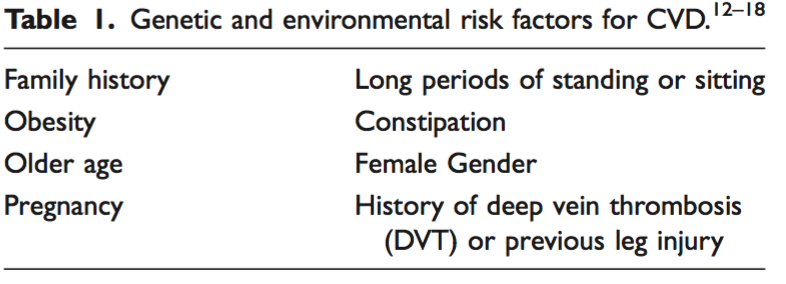 Genetic and environmental risk factors for CVD
