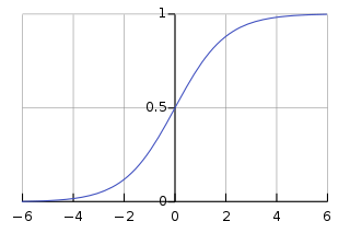 https://upload.wikimedia.org/wikipedia/commons/thumb/8/88/Logistic-curve.svg/320px-Logistic-curve.svg.png