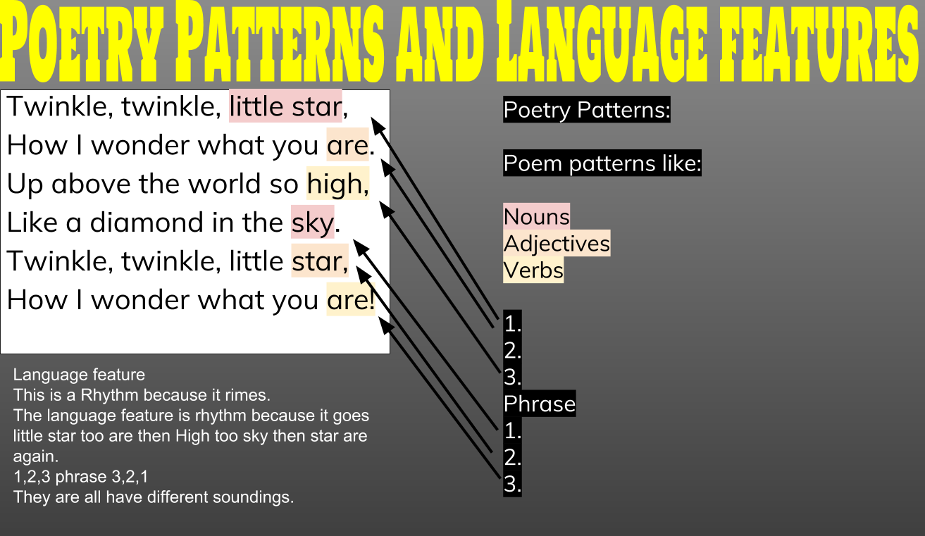Poetry Patterns and languge features [Joel].png